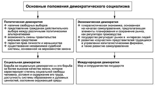 идеи таблица основные социализма