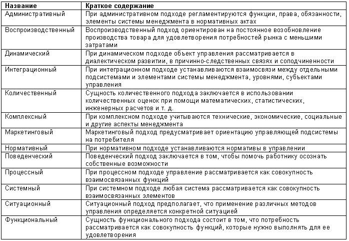 Методологические подходы к теории стратегического менеджмента.шпаргалки