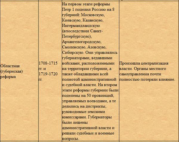 вера объединяет таблица реформы петтра 1 один самых