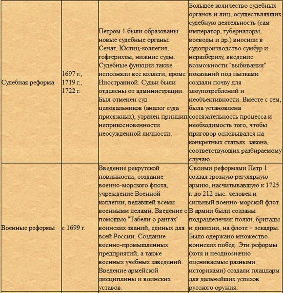 таблица реформы петтра 1 четырехуровневый жилой коттедж