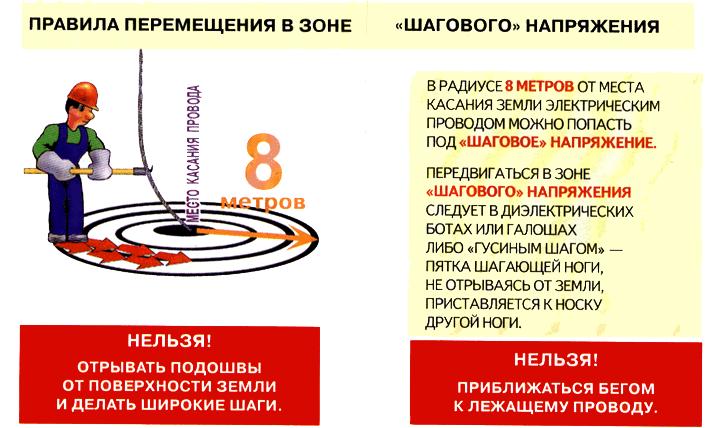 зона действия шагового напряжения для кухонь