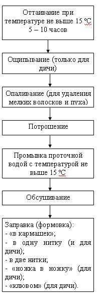 Первичная обработка яиц на предприятиях общественного питания Яндекс Дзен