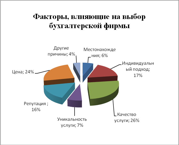 Исследование рынка бухгалтерских услуг индивидуальное предпринимательство это