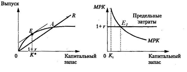 Билет 10 Оптимальный запас капитала и принцип акселератора в формировании индуцированных инвестиций - Теория спроса