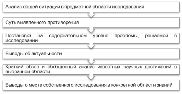 Научные основы реферирования