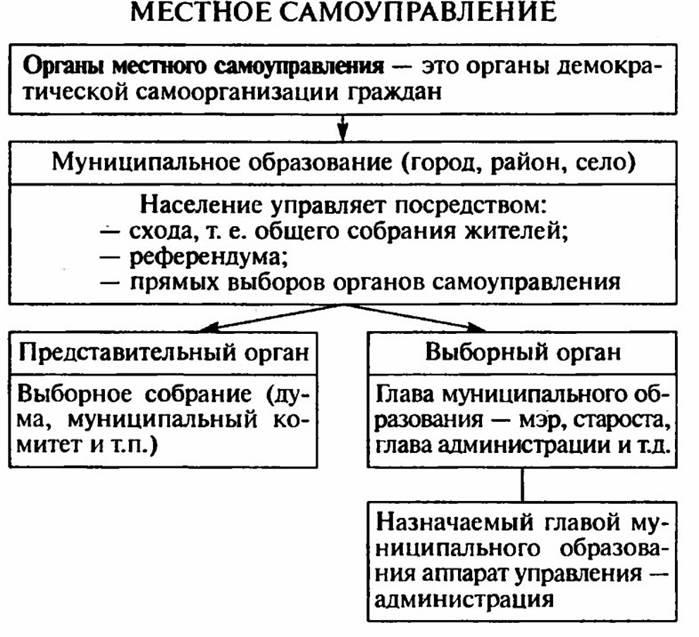 Понятие и виды органов местного самоуправления шпаргалка