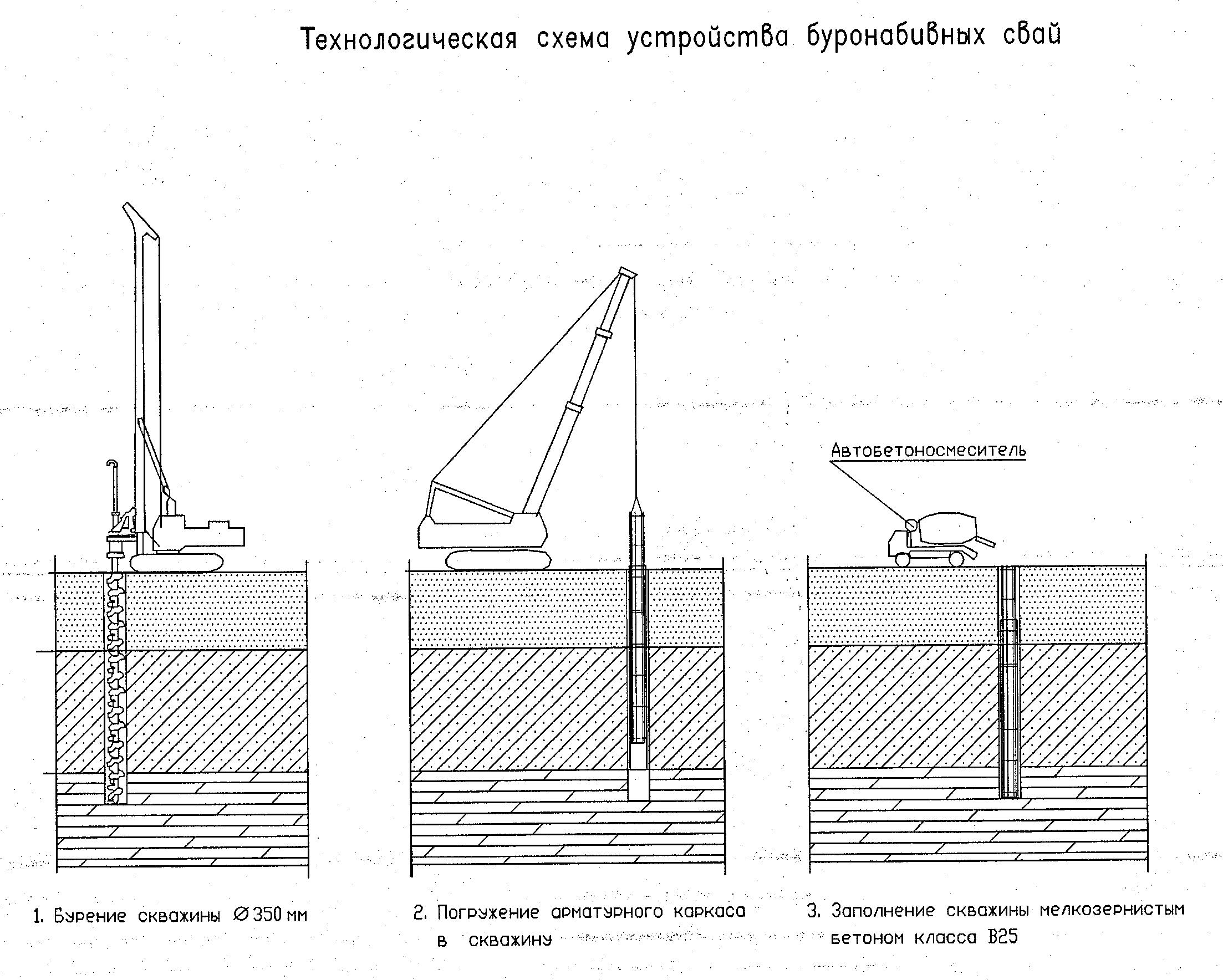 Водитель Новосибирске, порядок производства работ статическое испытание свай разделе