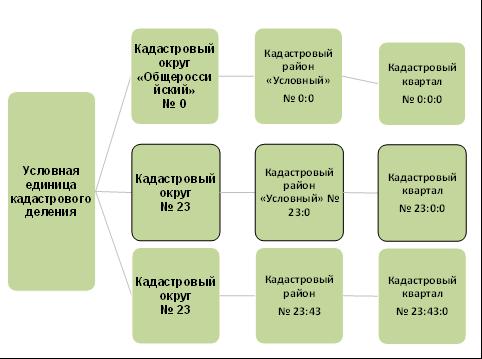 Публичная кадастровая карата