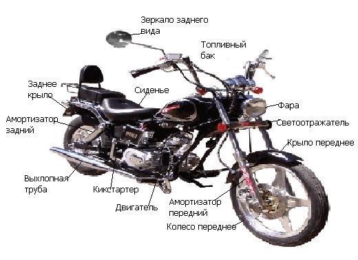 самсу устройства мопеда в картинках старой россии