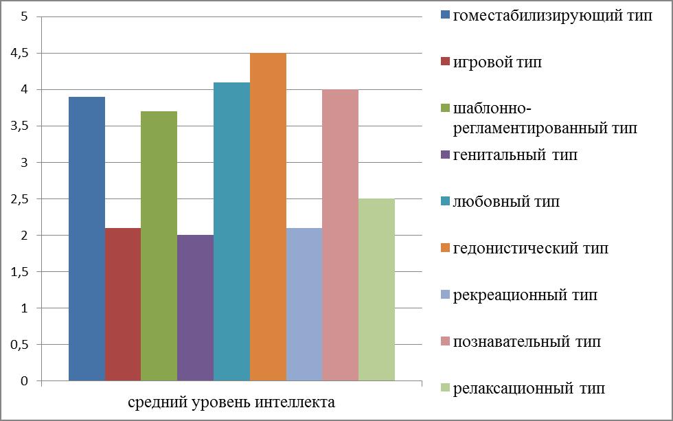 Особенности сексуального поведения молодежи