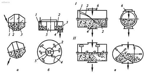 Коэффициент выхода бетонной смеси бетоносмесительных машин периодического действия месить бетон миксером