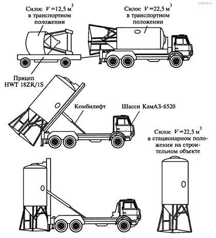 Машины для транспортирования бетонных смесей и растворов купить бетон ремонт