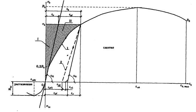 относительная деформация бетона