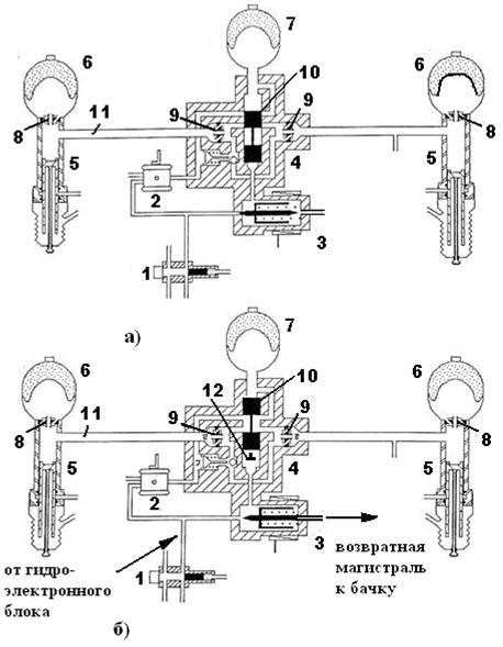 гидравлическая система ситроен с5 схема