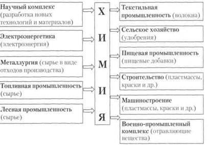 shpargalki-himicheskaya-promishlennost-v-mire-vazhnoe-znachenie