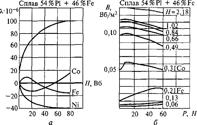 Параметры фоторезисторов таблица