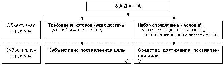 решение задач раздел динамика