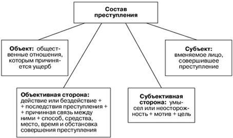 понятие и состав правонарушения