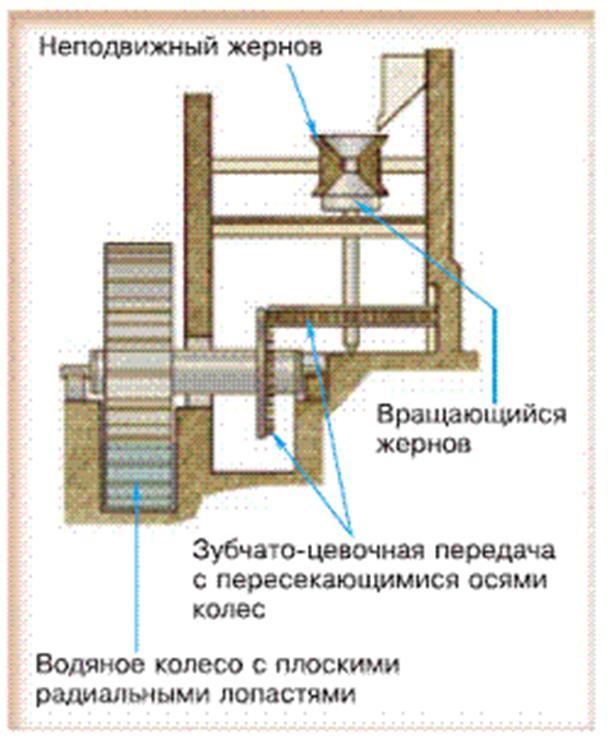 водяная мельница 19 века продам жернова посторонних