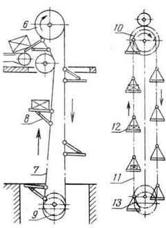 Элеваторы классификация назначение цепь ленты конвейера