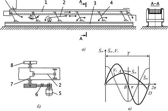 Желоб конвейера это шнековый транспортер санкт петербург