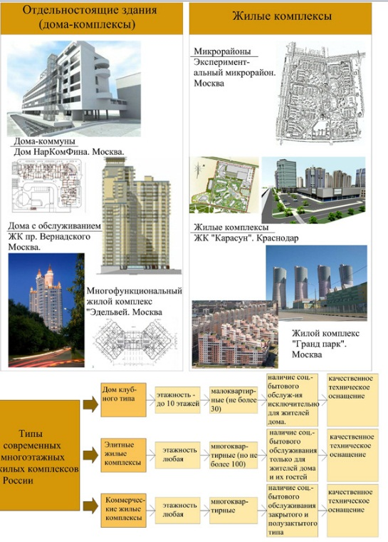 Развитие строительства отечественных высотных зданий