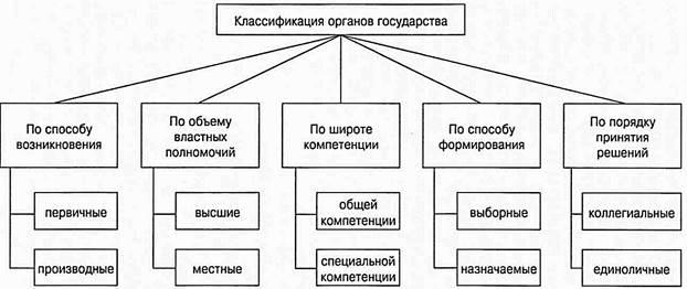 Государства понятие признаки шпаргалка органы классификация