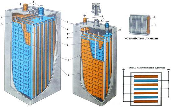 Тяговый щелочной аккумулятор ТНЖ-450П-У2 (FL 450 P) - ООО «Курс» | 344x549