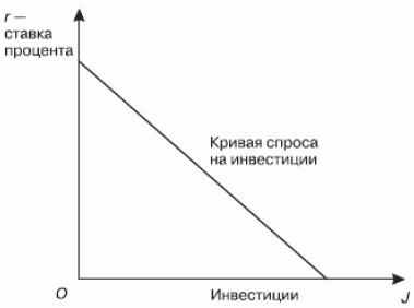 Сбережения и инвестиции в макроэкономике