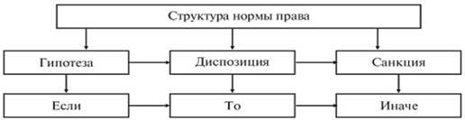 Гражданское право гипотеза диспозиция санкция