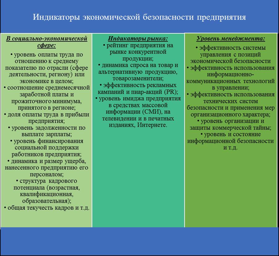 Рисунок 3.2 ‒ Индикаторы экономической безопасности ...