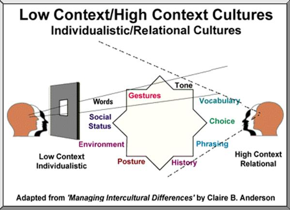 explain the difference between low context and high context culture given some examples