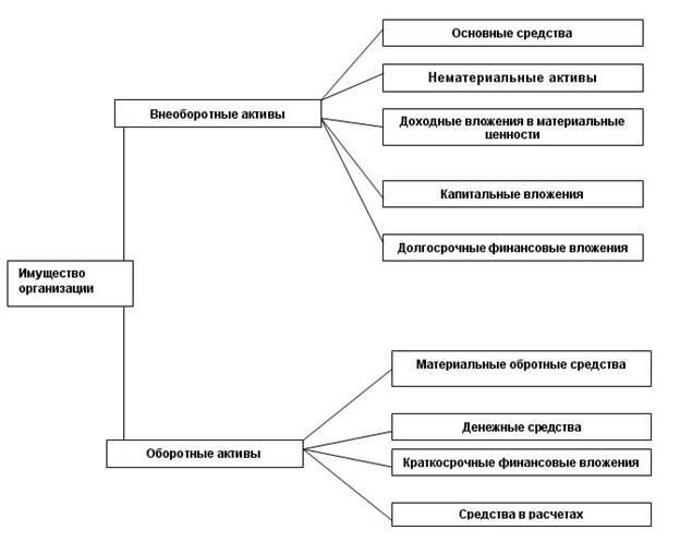 создание нематериального актива сторонней организацией пример расположена адресу Московская