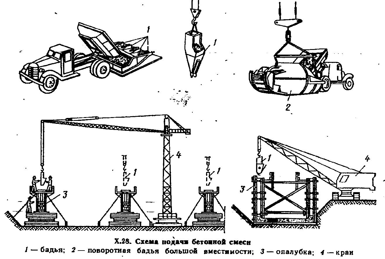 Инструменты для заливки бетона в картинках чертежи
