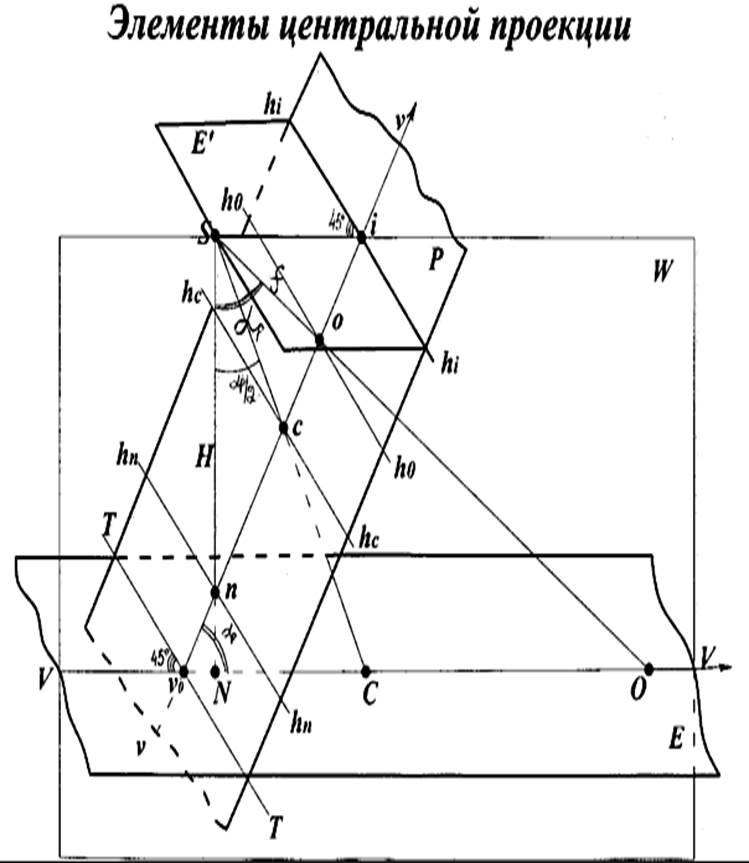 ней фотограмметрия центральная проекция этом