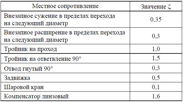 Инжекционная горелка ИГК 1-25