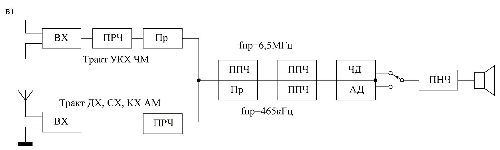 Принцип роботи супергетеродинного приймача