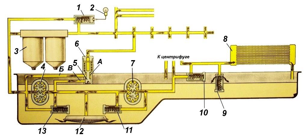 Система смазки картинка камаз