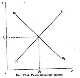 Экономическая теория - тест 46