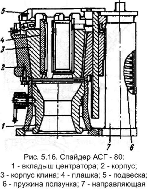 Трубные и штанговые элеваторы скребковый транспортер навозоудаление