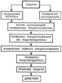 Понимание решение мыслительных задач стохастический анализ решение задачи