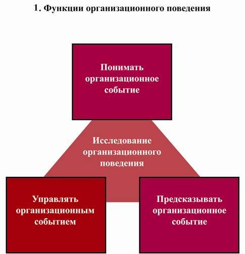 organizational behavior concept of leadership