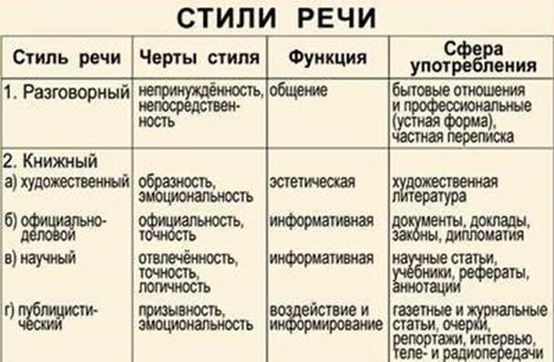 Функциональные стили русского языка доклад 1487