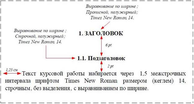 Интервал между заголовком и текстом в курсовой работе 2475