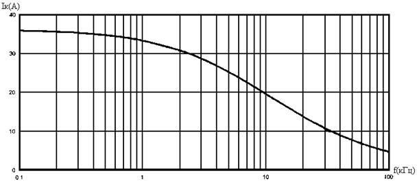 Картинки по запросу зависимости тока коллектора IGBT транзистора от частоты для транзистора IRGPC50UD2
