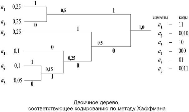 Кодирование информации методом хаффмана