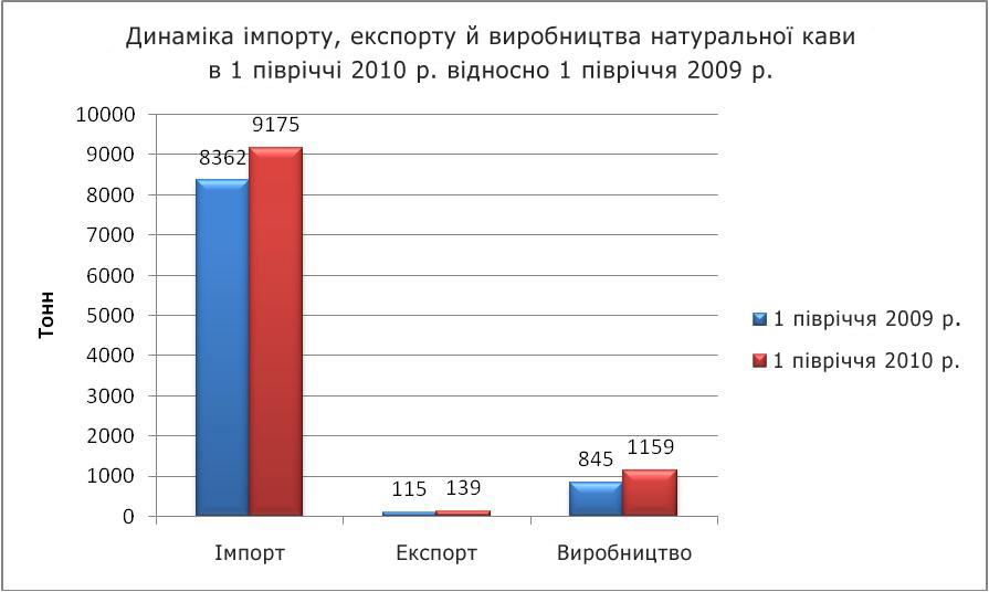Аналз ринку кавы в украън