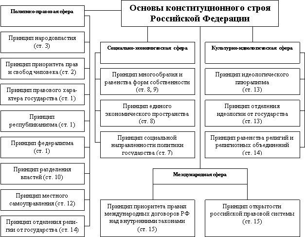 Конституция и формирование современного российского государства