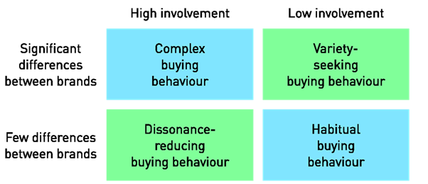 low involvement Low-involvement product definition: a common product that consumers buy without thinking about it much, often because it is cheap, or the one they usually buy learn more.