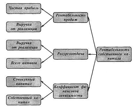 трехфакторная модель дюпона пример подойдут ароматы